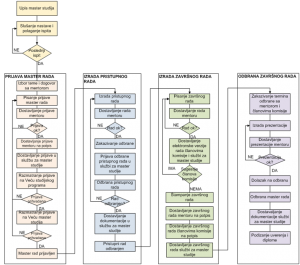 Master studije - faze i procedura