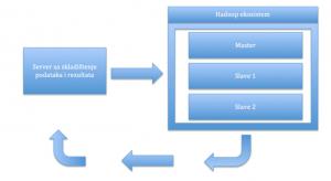 Hadoop infrastruktura