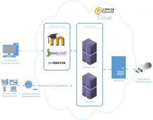 E-Lab SMS Platform Architecture